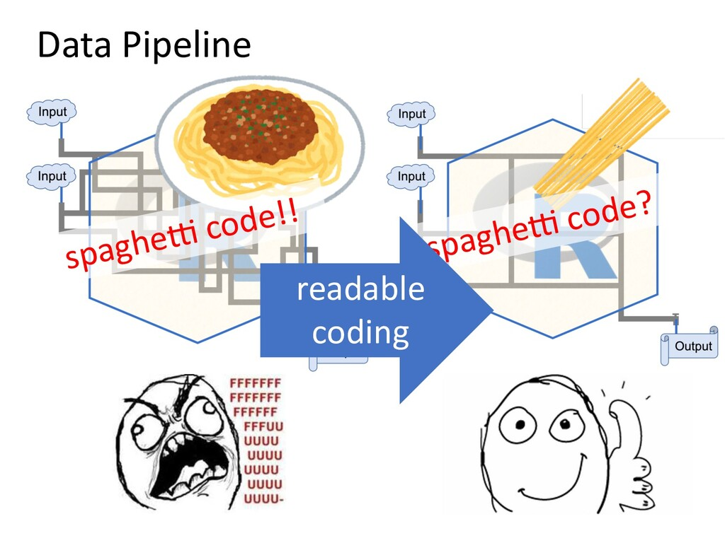 Data Pipeline spaghe. code!! spaghe. code? read...