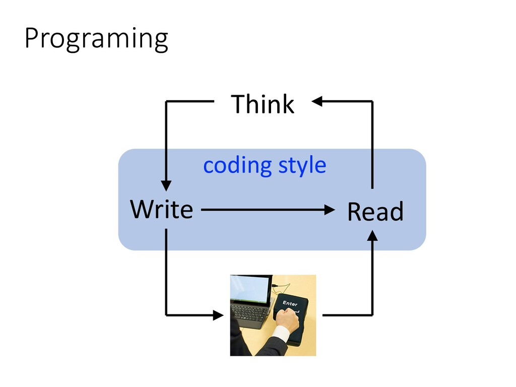 Programing Write Run Read Think coding style