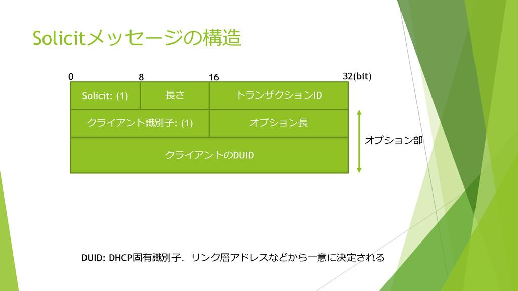 Solicitメッセージの構造 Solicit: (1) ⻑⾧長さ トランザクションID 8 ...