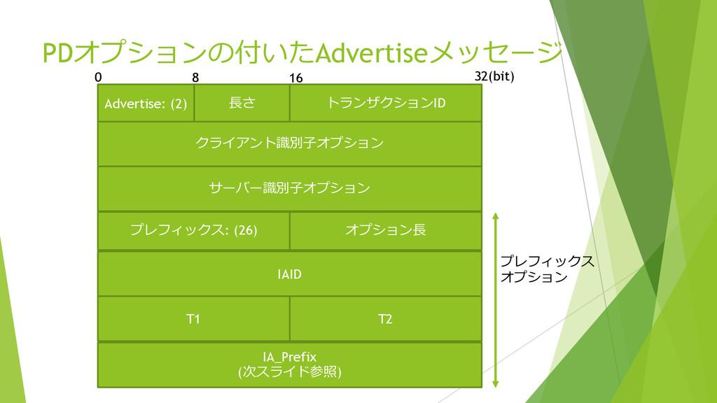 PDオプションの付いたAdvertiseメッセージ Advertise: (2) ⻑⾧長さ ト...