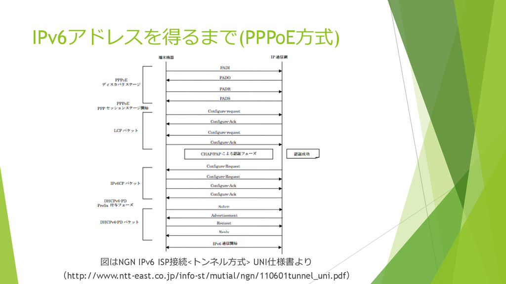 IPv6アドレスを得るまで(PPPoE⽅方式) 図はNGN IPv6 ISP接続<トンネル⽅方...
