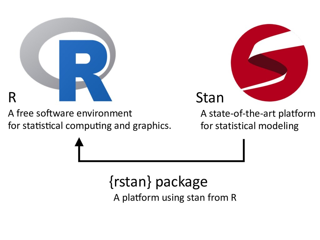 Stan A state-of-the-art platform for statistica...