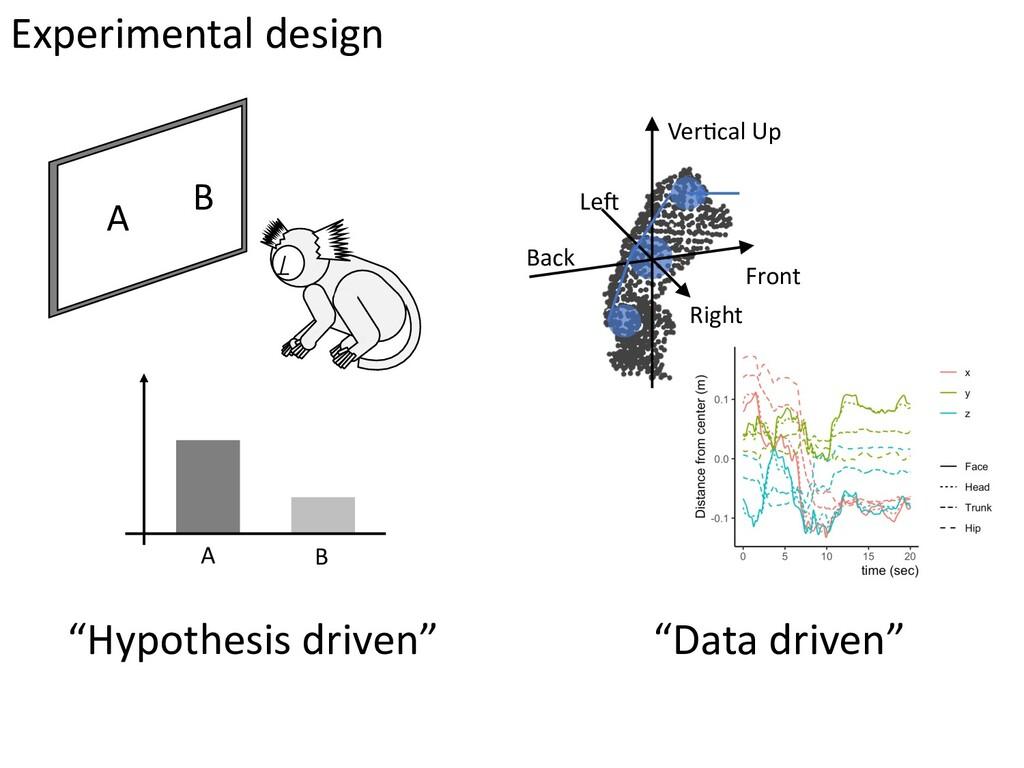 """Hypothesis driven"" ""Data driven"" Experimental ..."