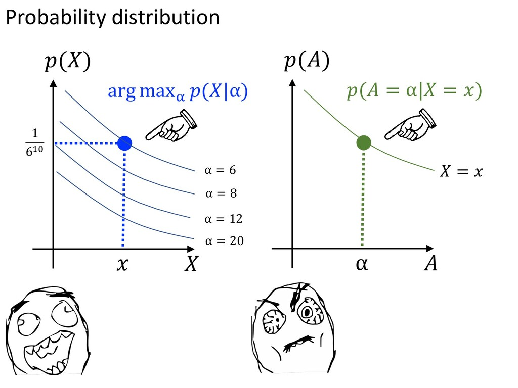 Probability distribution $(%) ! % arg max! -(2 ...