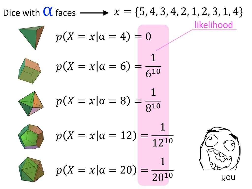 Dice with α faces ! = {5, 4, 3, 4, 2, 1, 2, 3, ...