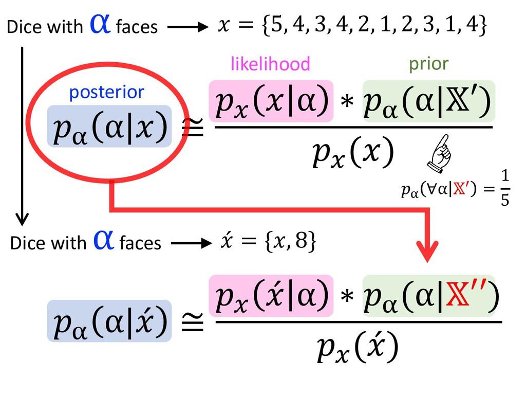 """""""$ α , ≅ """"% , α ∗ """"$ (α 4′) """"% (,) Dice with α ..."""