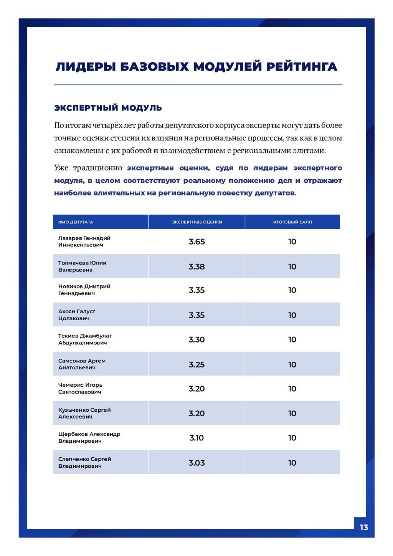13 ЭКСПЕРТНЫЙ МОДУЛЬ По итогам четырёх лет рабо...