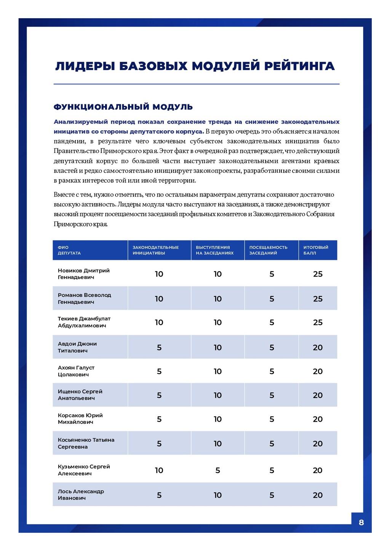 8 ФУНКЦИОНАЛЬНЫЙ МОДУЛЬ Анализируемый период по...