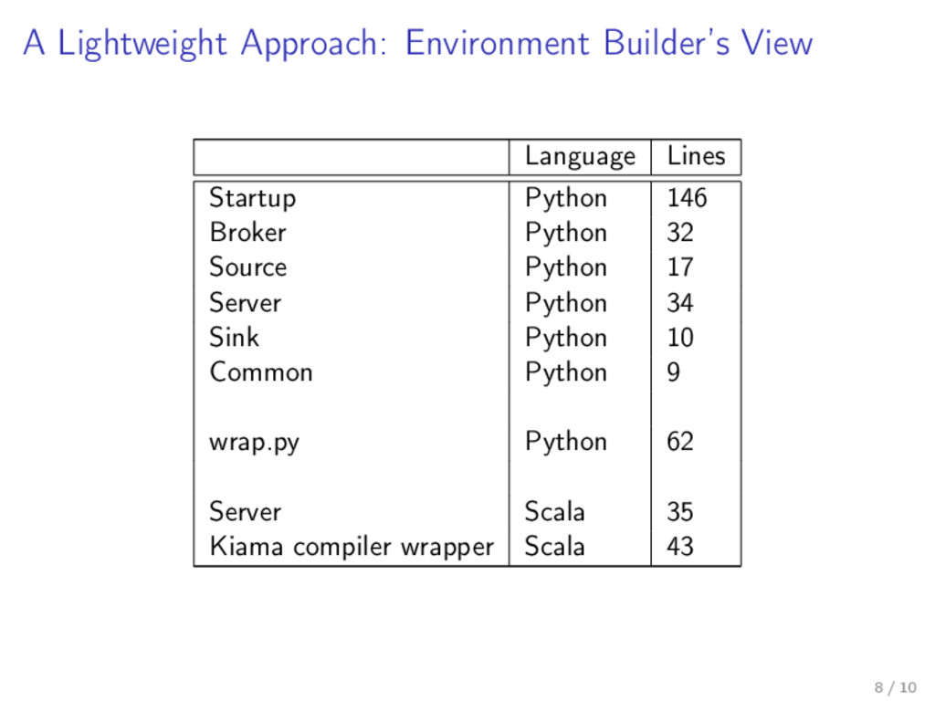 A Lightweight Approach: Environment Builder's V...