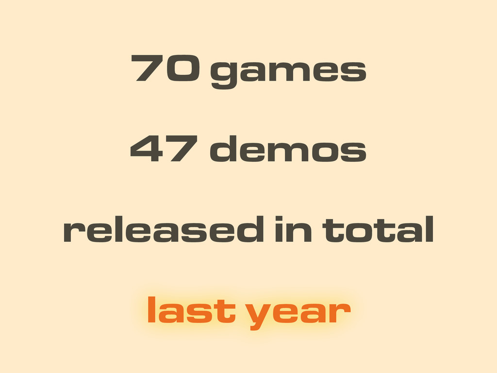 70 games released in total 47 demos last year