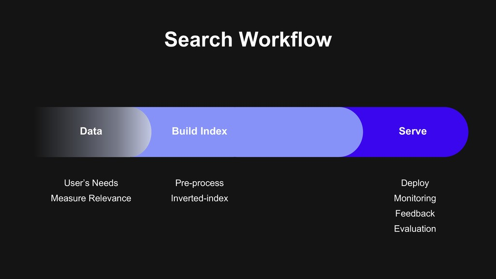 Search Workflow User's Needs Measure Relevance ...
