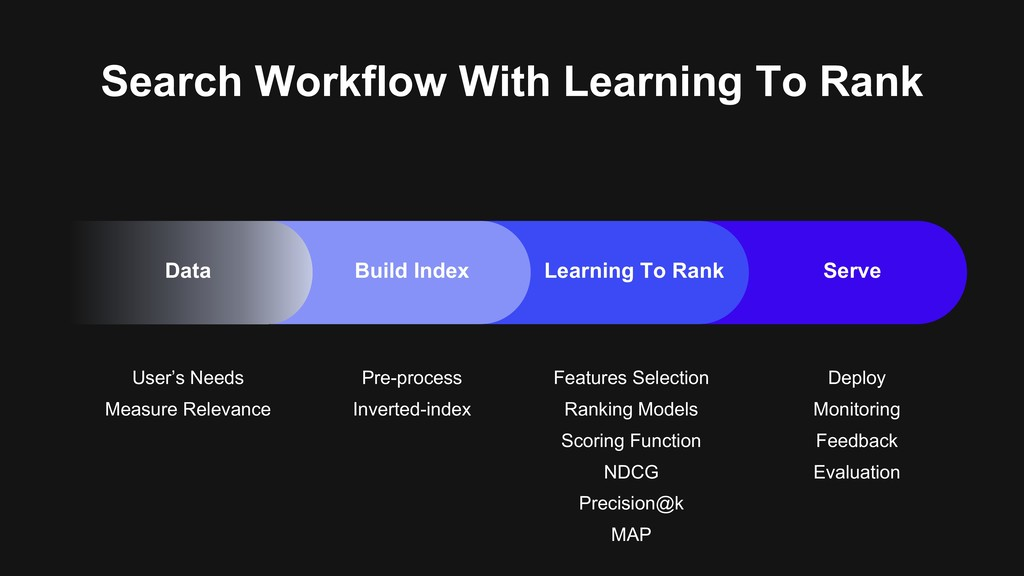 Search Workflow With Learning To Rank User's Ne...