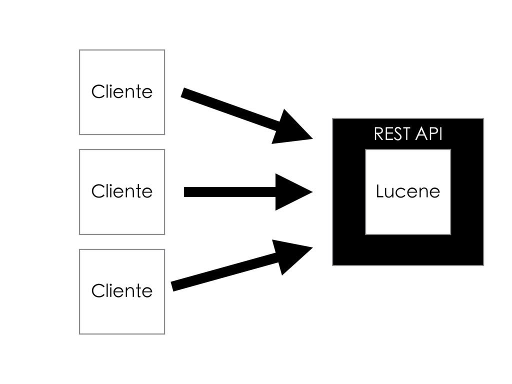 REST API Lucene Cliente Cliente Cliente