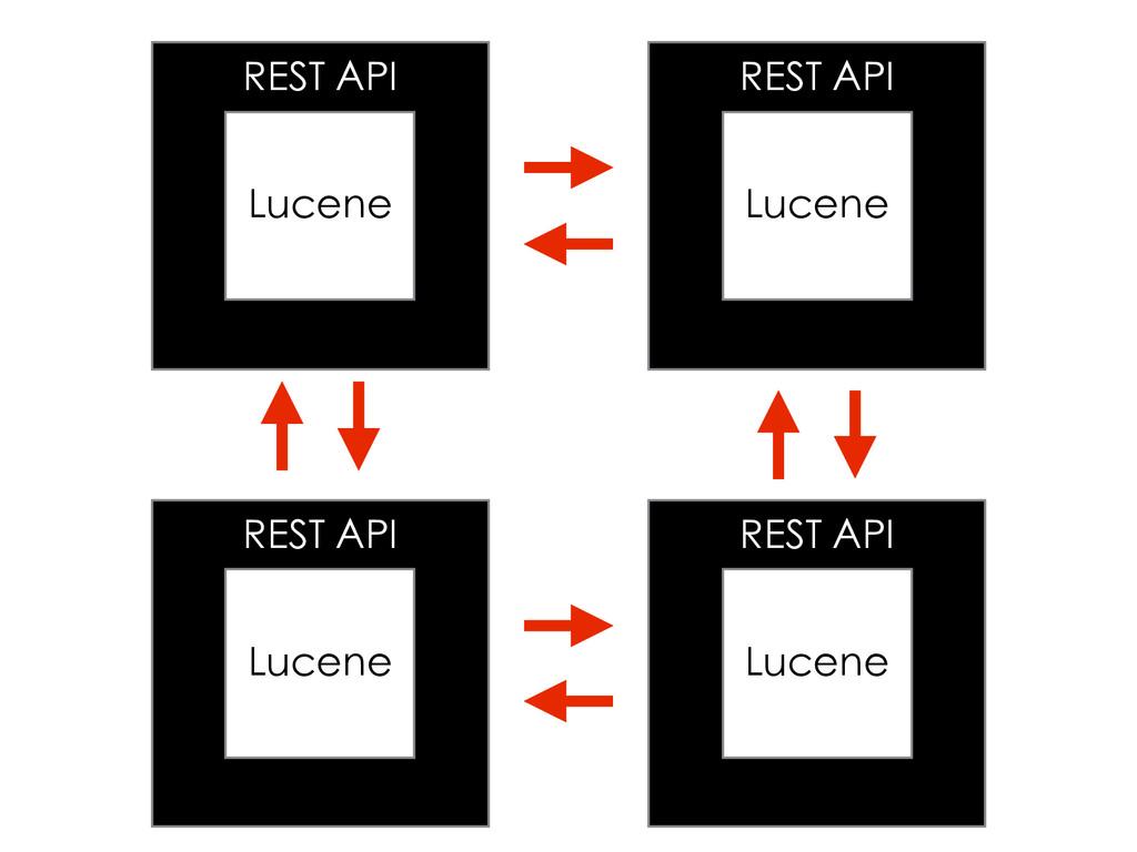 REST API Lucene REST API Lucene REST API Lucene...