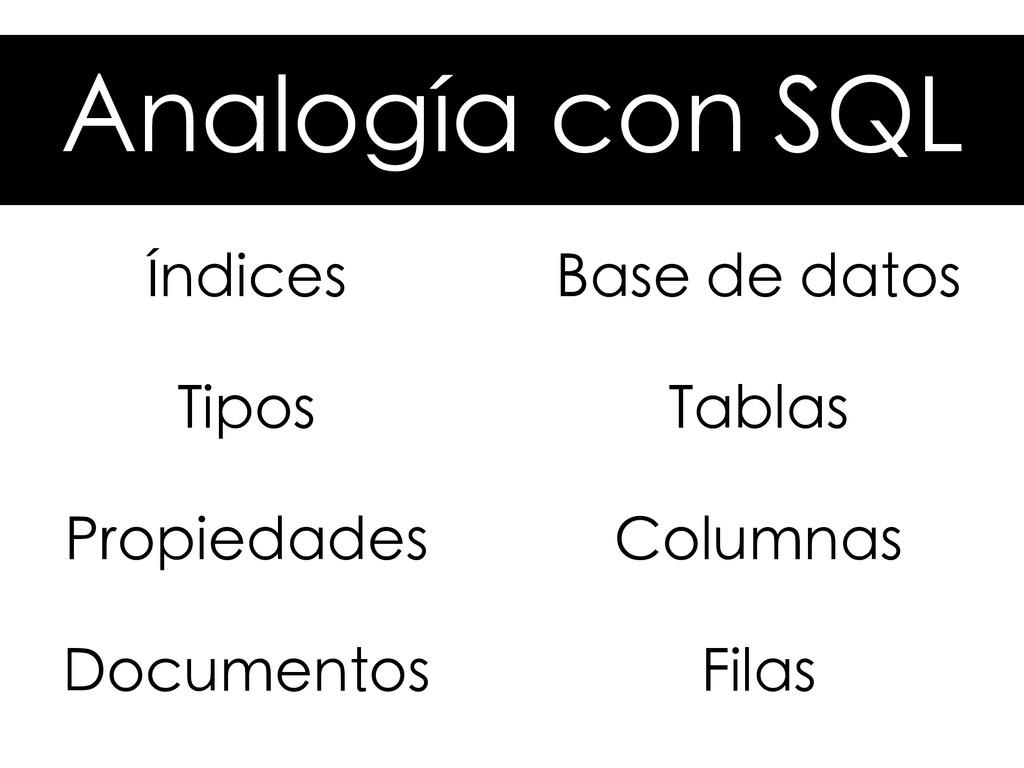 Analogía con SQL Índices Propiedades Documentos...