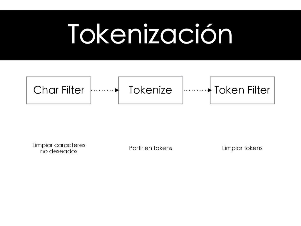 Tokenización Tokenize Char Filter Token Filter ...