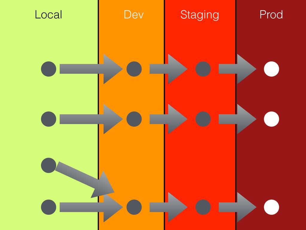 Local Dev Prod Staging