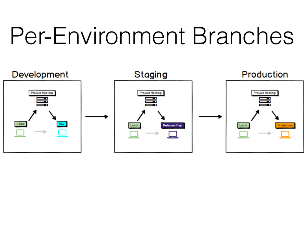 Per-Environment Branches