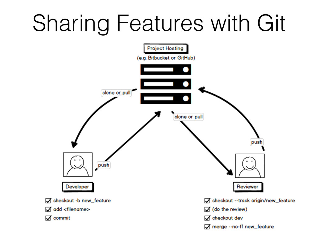 Sharing Features with Git