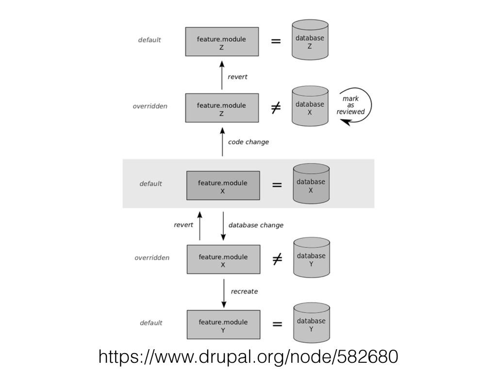 https://www.drupal.org/node/582680