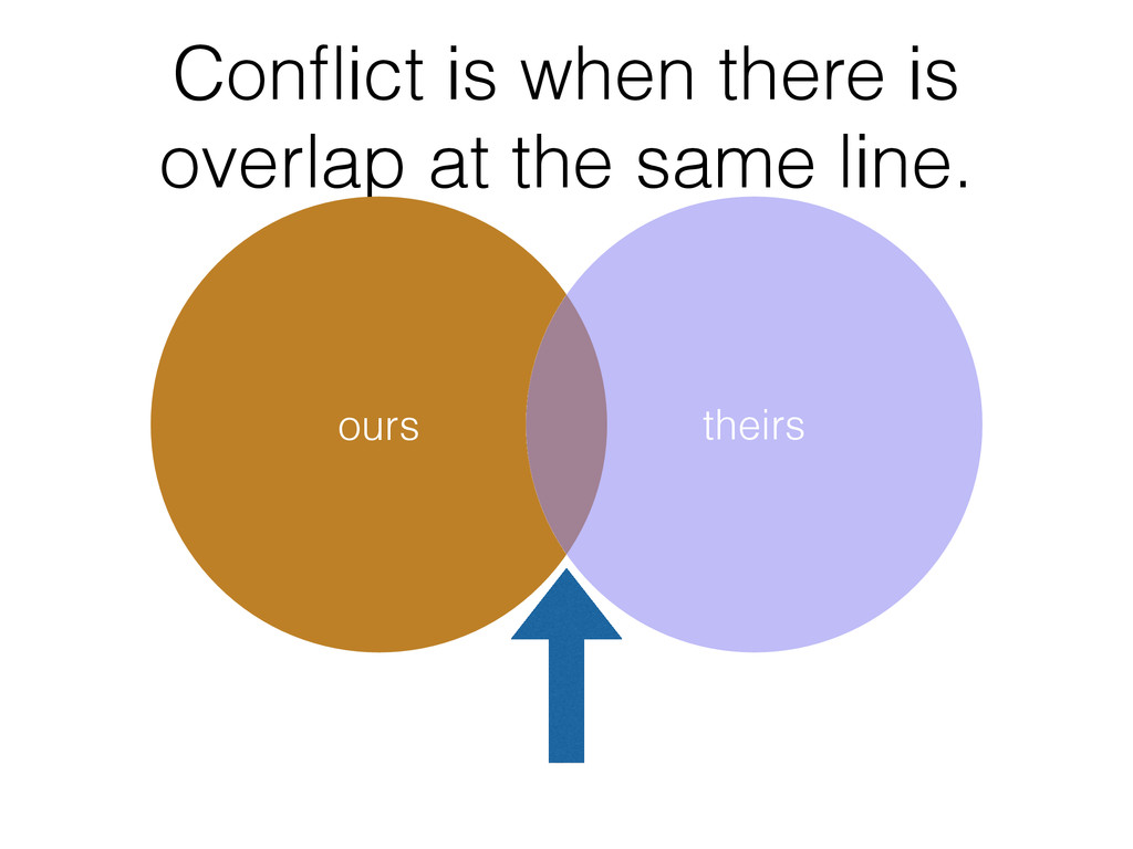 Conflict is when there is overlap at the same li...