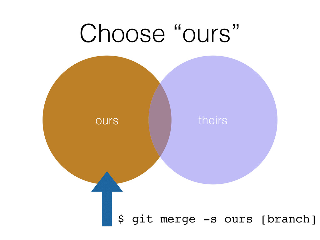 "Choose ""ours"" ours theirs $ git merge -s ours [..."