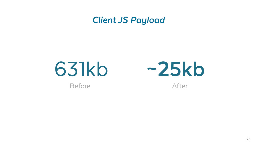 25 Client JS Payload 631kb ~25kb Before After