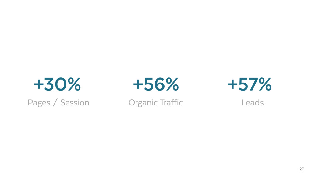 27 Pages / Session Organic Traffic +56% Leads +...
