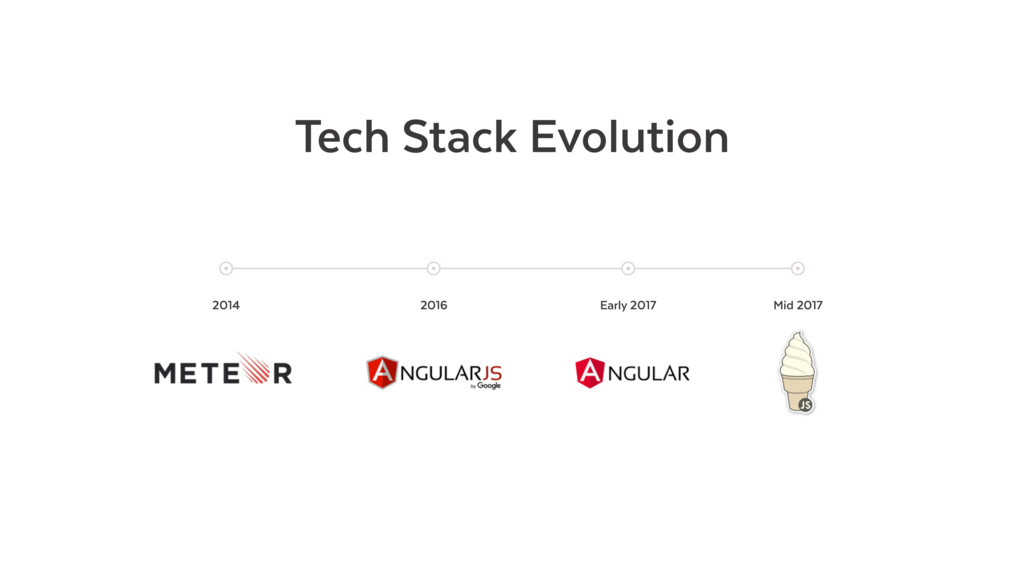 Tech Stack Evolution Early 2017 Mid 2017 2016 2...