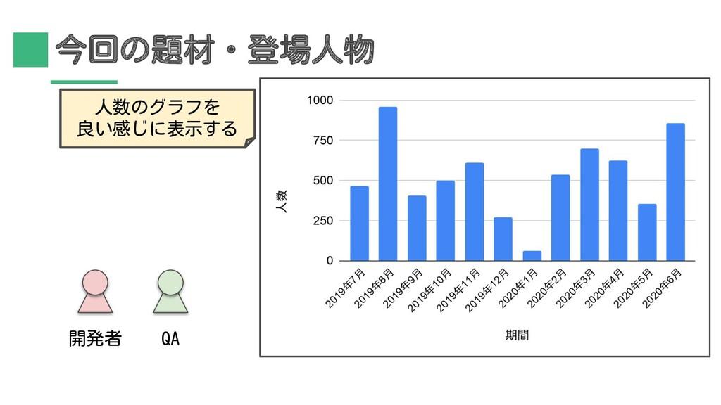 今回の題材・登場人物 人数のグラフを 良い感じに表示する 開発者 QA