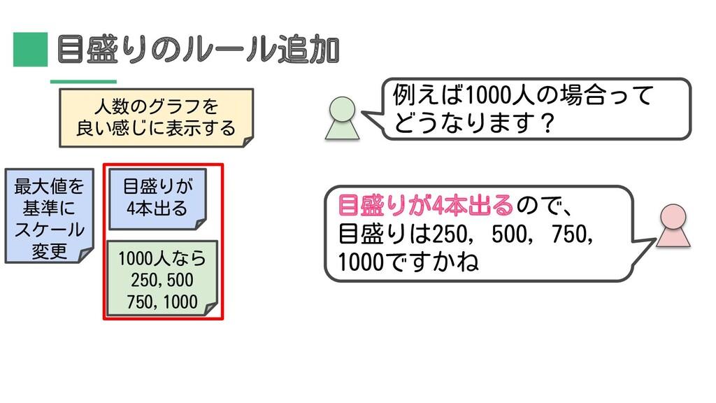 目盛りのルール追加 目盛りが4本出るので、 目盛りは250, 500, 750, 1000です...