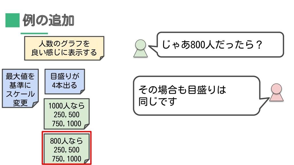 例の追加 その場合も目盛りは 同じです じゃあ800人だったら? 人数のグラフを 良い感じに表...