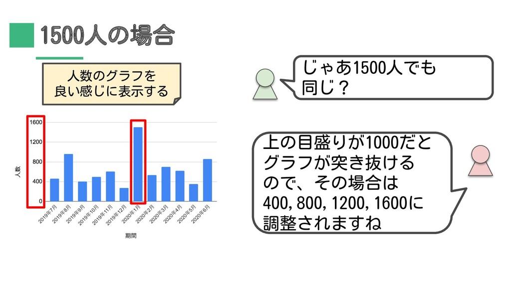 1500人の場合 上の目盛りが1000だと グラフが突き抜ける ので、その場合は 400,80...