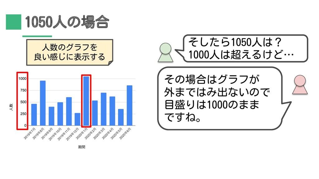 1050人の場合 そしたら1050人は? 1000人は超えるけど… 人数のグラフを 良い感じに...
