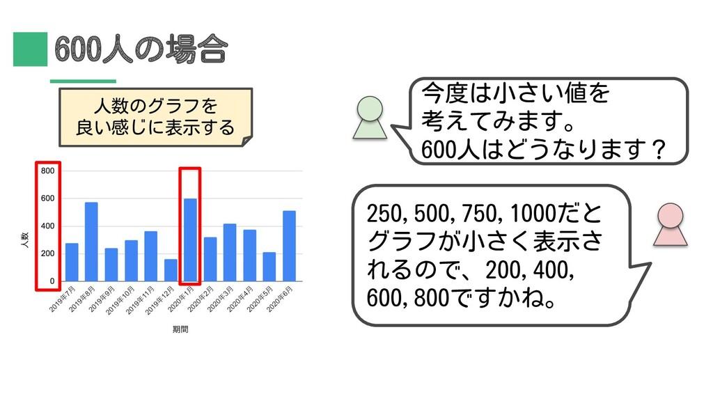 600人の場合 250,500,750,1000だと グラフが小さく表示さ れるので、200,...