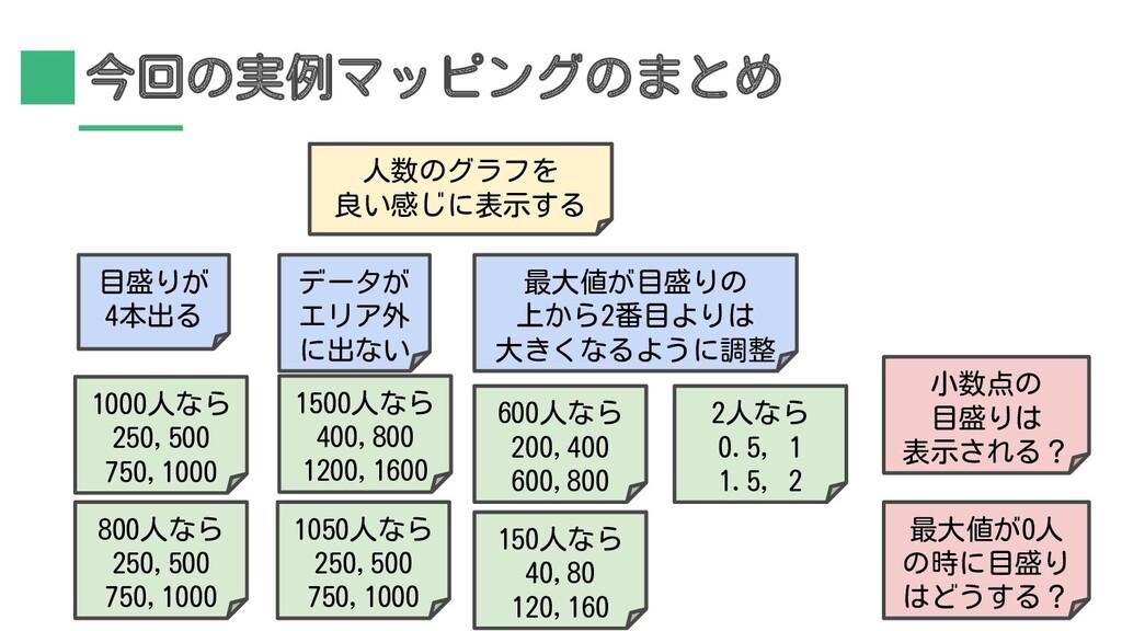 今回の実例マッピングのまとめ 人数のグラフを 良い感じに表示する 600人なら 200,400...