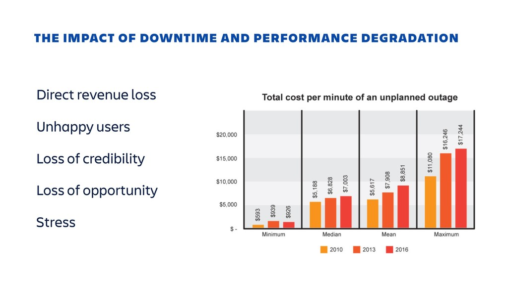 THE IMPACT OF DOWNTIME AND PERFORMANCE DEGRADAT...