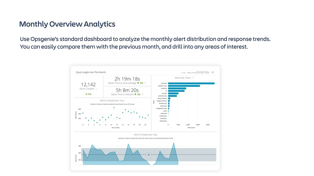 Monthly Overview Analytics Use Opsgenie's stand...