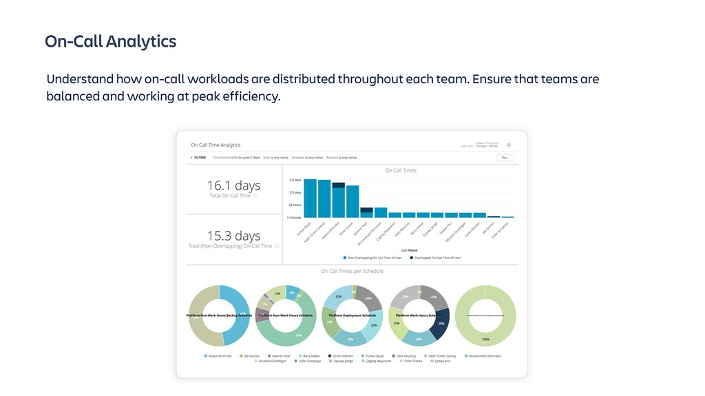 On-Call Analytics Understand how on-call worklo...
