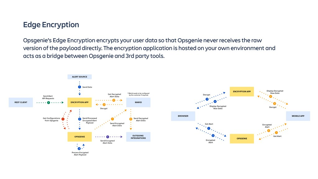 Edge Encryption Opsgenie's Edge Encryption encr...