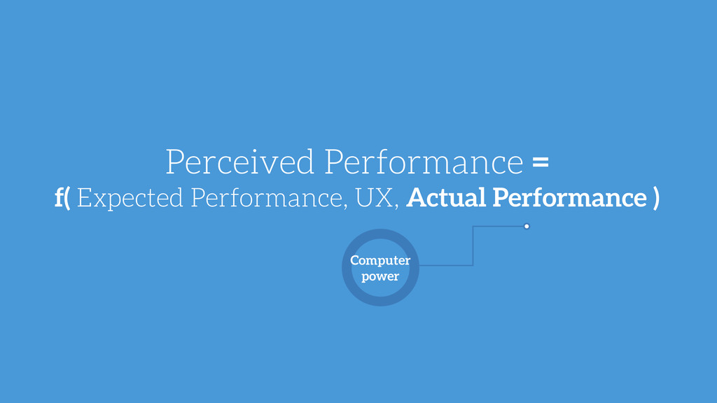Perceived Performance = f( Expected Performance...