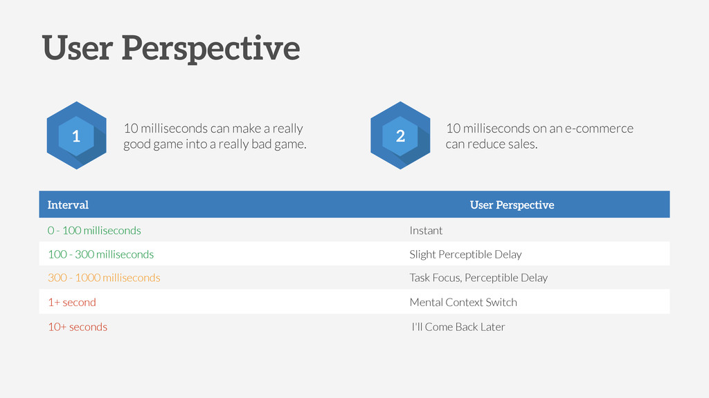 User Perspective 2 10 milliseconds can make a r...