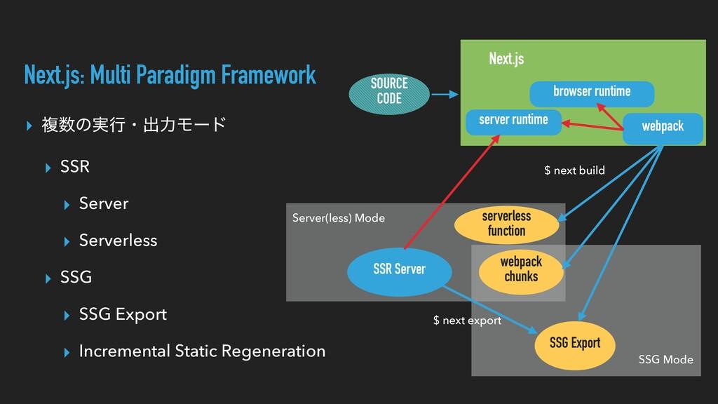 ▸ ෳͷ࣮ߦɾग़ྗϞʔυ ▸ SSR ▸ Server ▸ Serverless ▸ SSG...