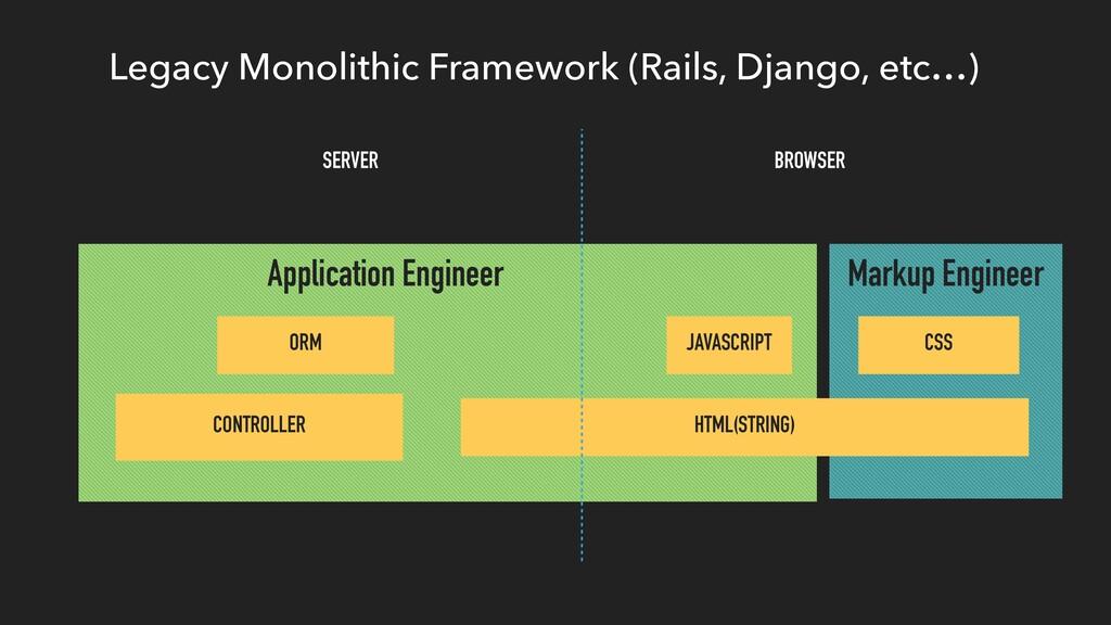 Legacy Monolithic Framework (Rails, Django, etc...