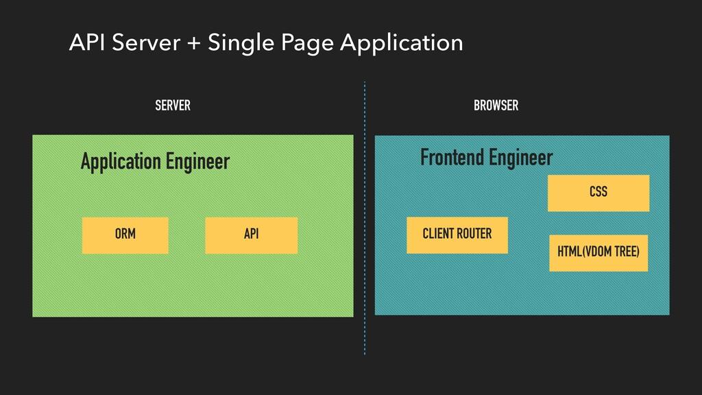 API Server + Single Page Application Frontend E...