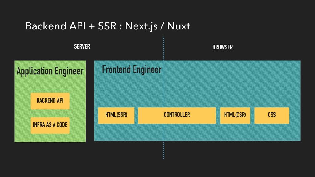 Backend API + SSR : Next.js / Nuxt Frontend Eng...