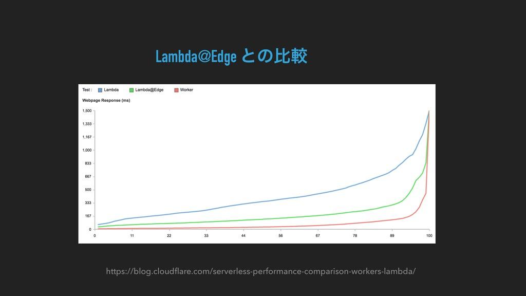 https://blog.cloudflare.com/serverless-performan...