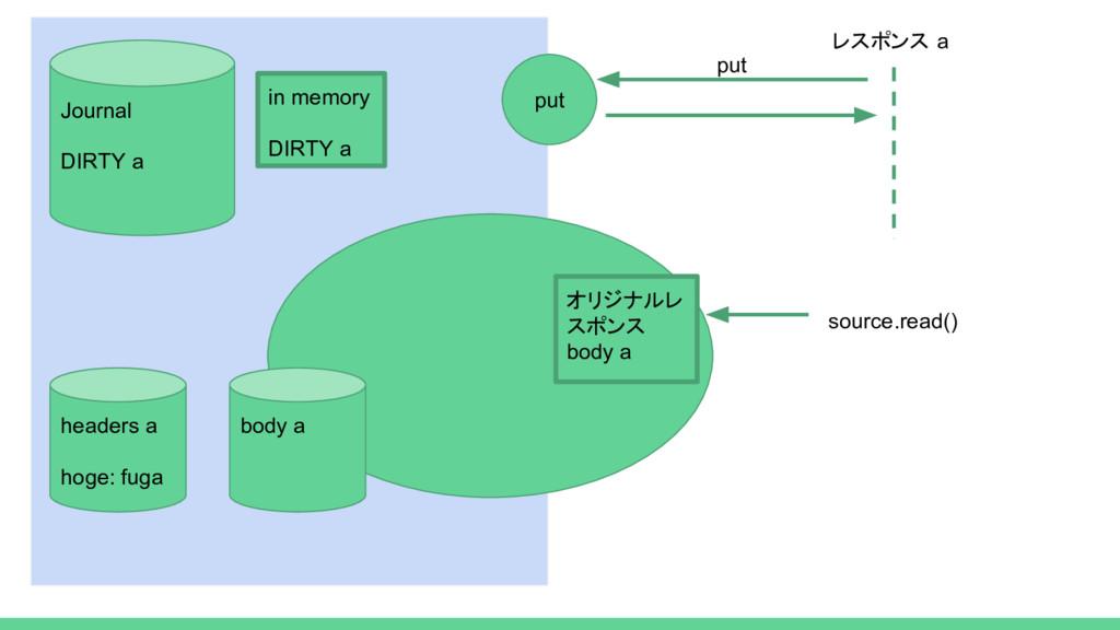 put レスポンス a put source.read() Journal DIRTY a i...