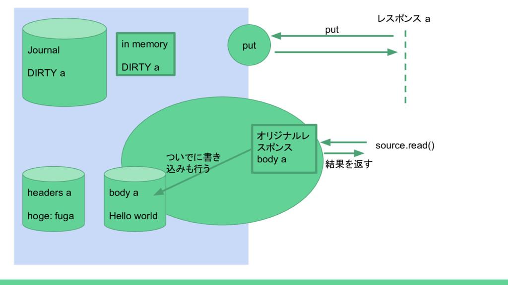 put body a Hello world レスポンス a source.read() 結果...
