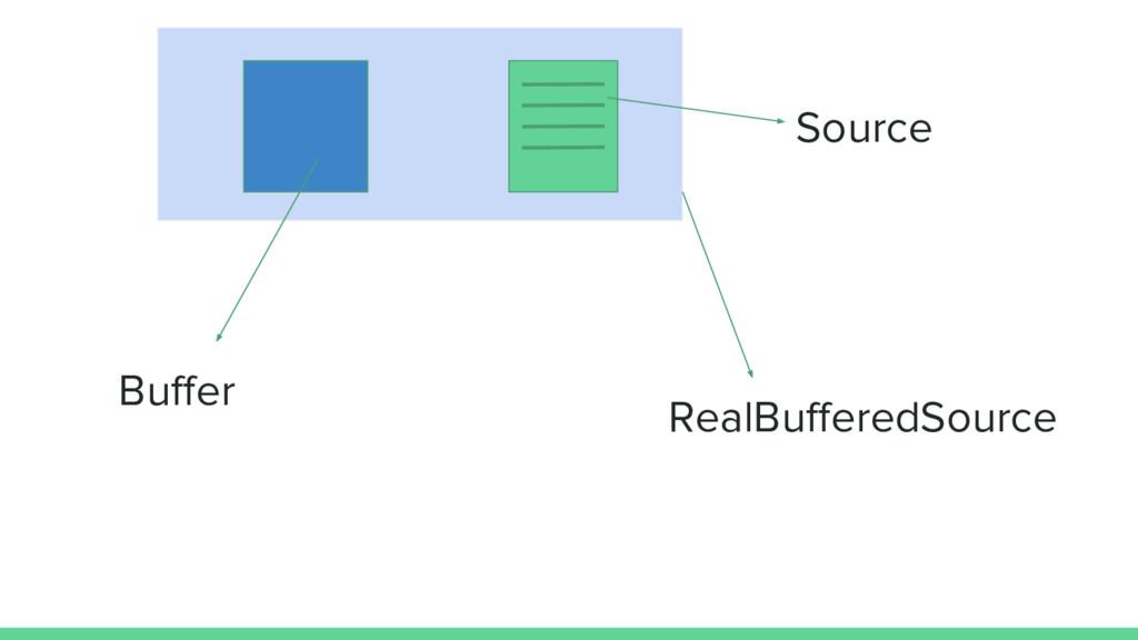 Buffer RealBufferedSource Source